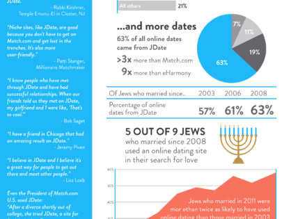 Jdate: Responsible For More Jewish Marriages Than Any Other Dating Site!